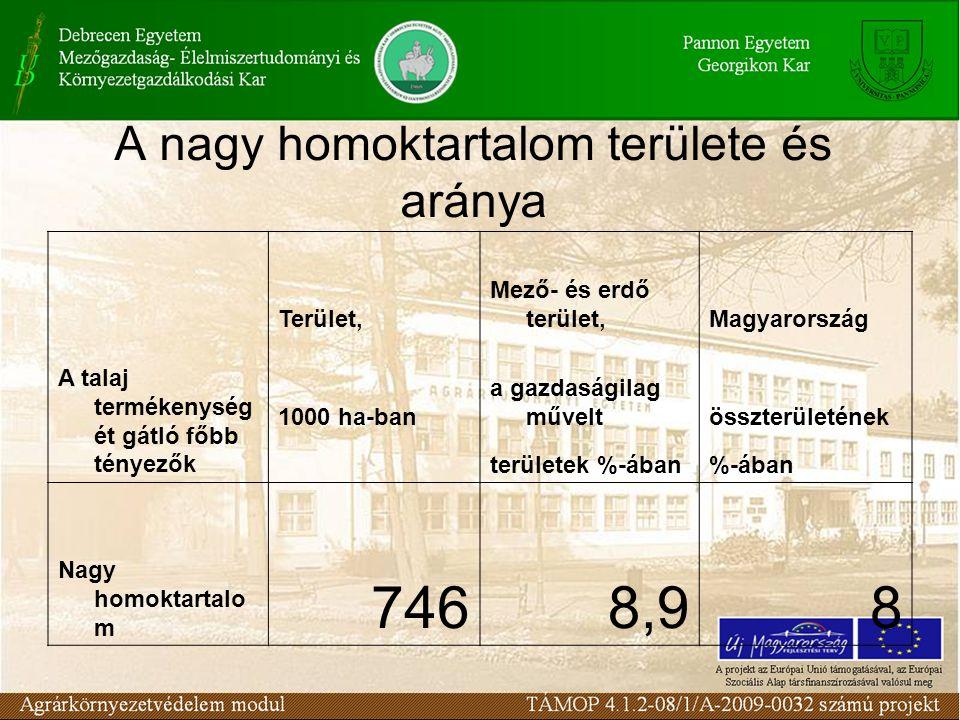 A nagy homoktartalom területe és aránya A talaj termékenység ét gátló főbb tényezők Terület, Mező- és erdő terület,Magyarország 1000 ha-ban a gazdaságilag műveltösszterületének területek %-ában%-ában Nagy homoktartalo m 7468,98