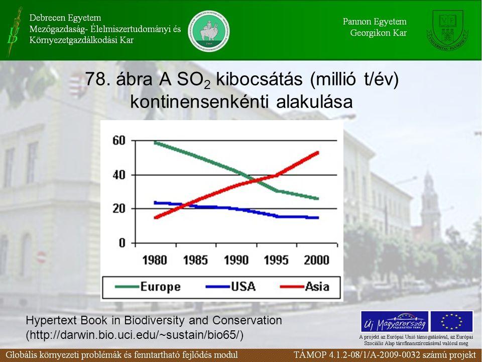 78. ábra A SO 2 kibocsátás (millió t/év) kontinensenkénti alakulása Hypertext Book in Biodiversity and Conservation (http://darwin.bio.uci.edu/~sustai