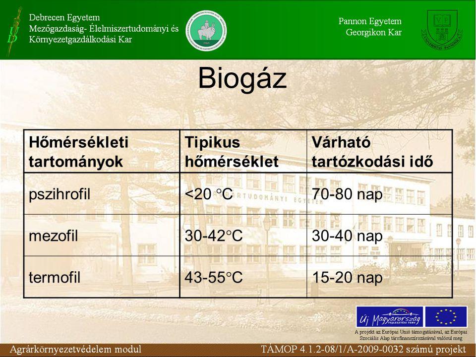 Biogáz Hőmérsékleti tartományok Tipikus hőmérséklet Várható tartózkodási idő pszihrofil<20 °C70-80 nap mezofil30-42°C30-40 nap termofil43-55°C15-20 nap