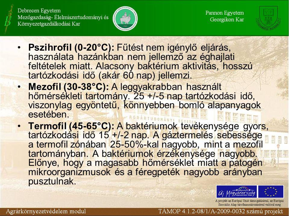 Pszihrofil (0-20°C): Fűtést nem igénylő eljárás, használata hazánkban nem jellemző az éghajlati feltételek miatt.