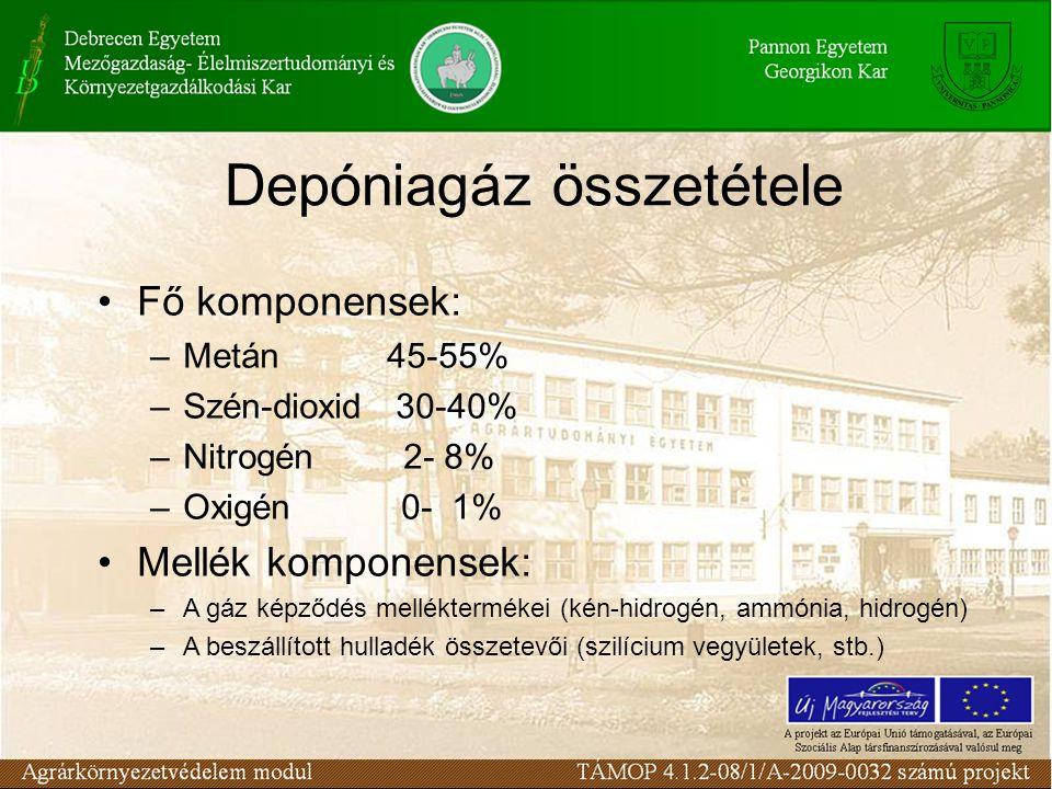 Fő komponensek: –Metán 45-55% –Szén-dioxid 30-40% –Nitrogén 2- 8% –Oxigén 0- 1% Mellék komponensek: –A gáz képződés melléktermékei (kén-hidrogén, ammónia, hidrogén) –A beszállított hulladék összetevői (szilícium vegyületek, stb.) Depóniagáz összetétele