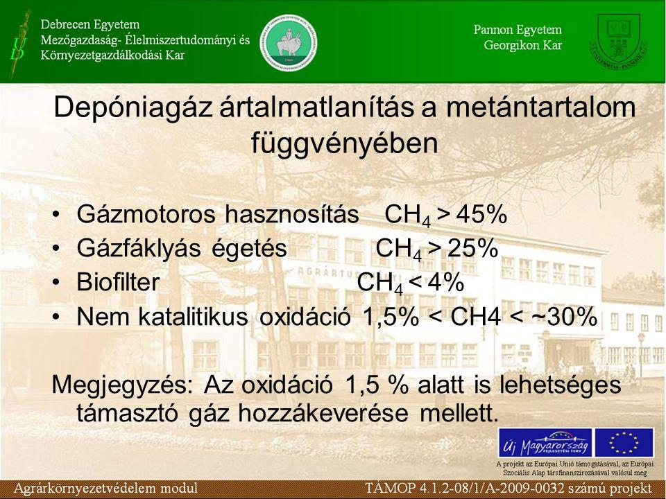 Depóniagáz ártalmatlanítás a metántartalom függvényében Gázmotoros hasznosítás CH 4 > 45% Gázfáklyás égetés CH 4 > 25% Biofilter CH 4 < 4% Nem katalitikus oxidáció 1,5% < CH4 < ~30% Megjegyzés: Az oxidáció 1,5 % alatt is lehetséges támasztó gáz hozzákeverése mellett.
