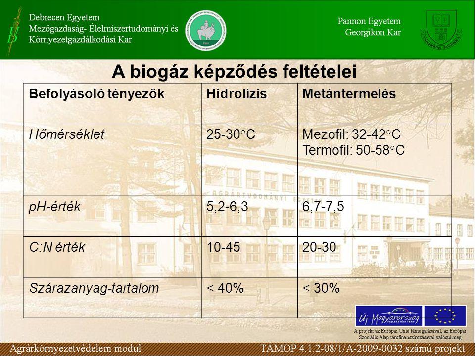 Befolyásoló tényezőkHidrolízisMetántermelés Hőmérséklet25-30°CMezofil: 32-42°C Termofil: 50-58°C pH-érték5,2-6,36,7-7,5 C:N érték10-4520-30 Szárazanyag-tartalom< 40%< 30% A biogáz képződés feltételei