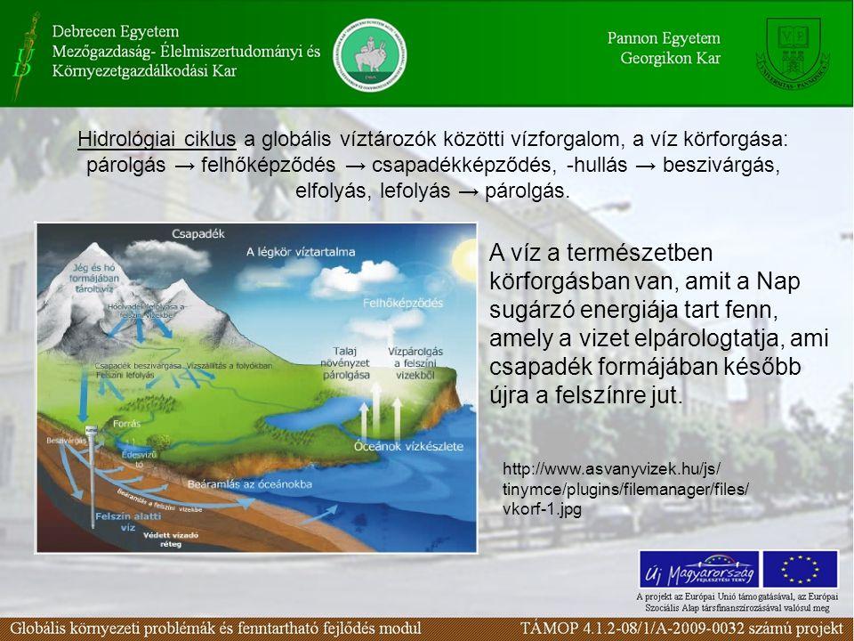 Hidrológiai ciklus a globális víztározók közötti vízforgalom, a víz körforgása: párolgás → felhőképződés → csapadékképződés, -hullás → beszivárgás, el