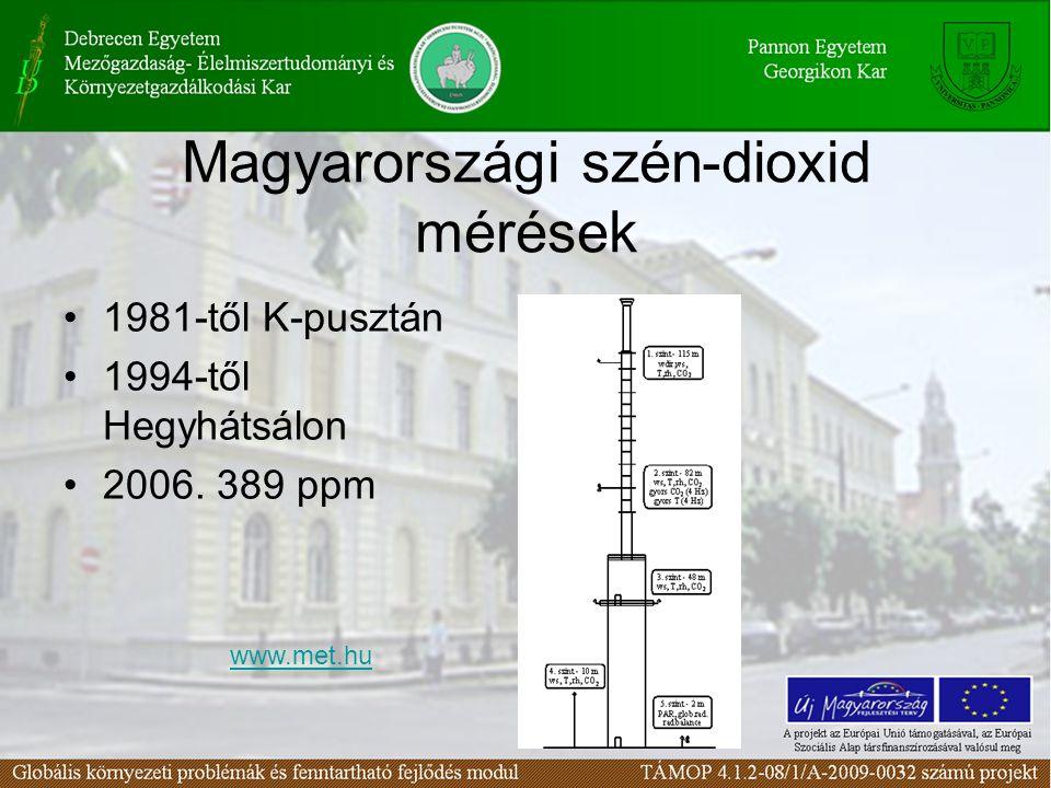 Magyarországi szén-dioxid mérések 1981-től K-pusztán 1994-től Hegyhátsálon 2006. 389 ppm www.met.hu