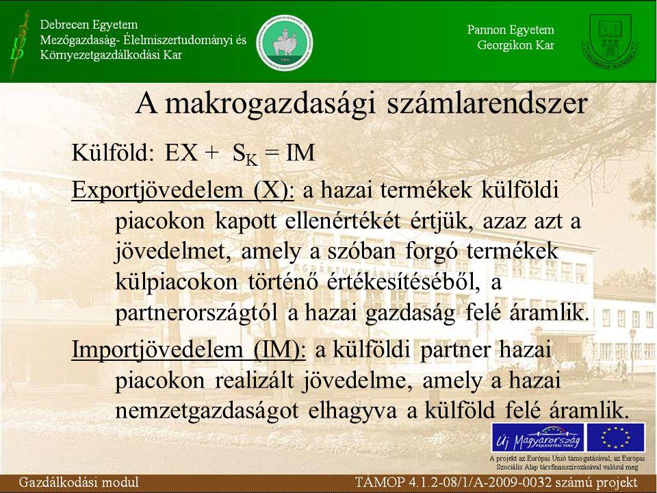 Külföld: EX + S K = IM Exportjövedelem (X): a hazai termékek külföldi piacokon kapott ellenértékét értjük, azaz azt a jövedelmet, amely a szóban forgó termékek külpiacokon történő értékesítéséből, a partnerországtól a hazai gazdaság felé áramlik.