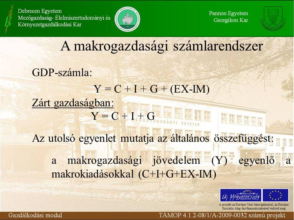 GDP-számla: Y = C + I + G + (EX-IM) Zárt gazdaságban: Y = C + I + G Az utolsó egyenlet mutatja az általános összefüggést: a makrogazdasági jövedelem (Y) egyenlő a makrokiadásokkal (C+I+G+EX-IM) A makrogazdasági számlarendszer