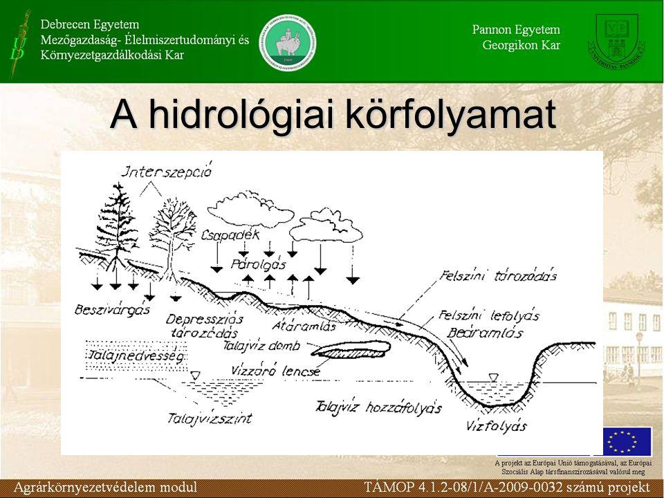 A hidrológiai körfolyamat