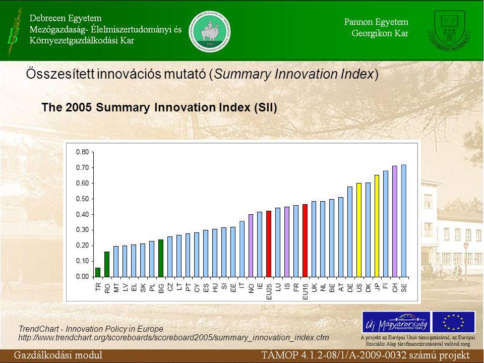 Összesített innovációs mutató (Summary Innovation Index) TrendChart - Innovation Policy in Europe,http://www.trendchart.org/scoreboards/scoreboard2005/ summary_innovation_index.cfm