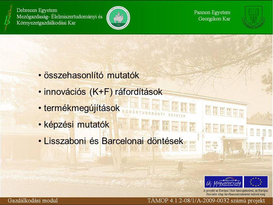 Termékpálya (innováció folyamat) HÉ K+F T É Pozícionálás (smiley - mosoly görbe)