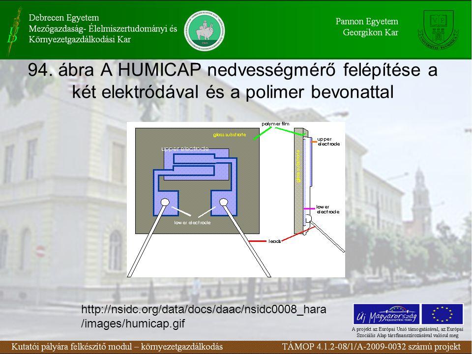94. ábra A HUMICAP nedvességmérő felépítése a két elektródával és a polimer bevonattal http://nsidc.org/data/docs/daac/nsidc0008_hara /images/humicap.