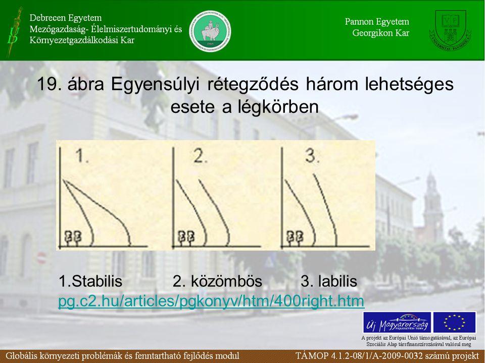 19. ábra Egyensúlyi rétegződés három lehetséges esete a légkörben 1.Stabilis 2. közömbös3. labilis pg.c2.hu/articles/pgkonyv/htm/400right.htm
