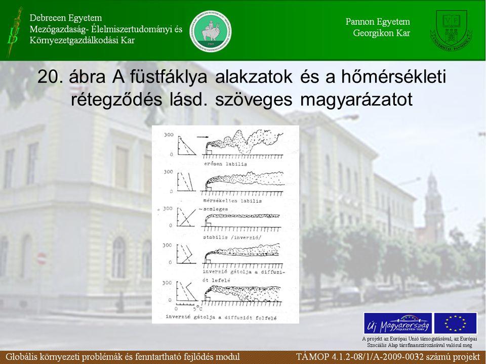 20. ábra A füstfáklya alakzatok és a hőmérsékleti rétegződés lásd. szöveges magyarázatot