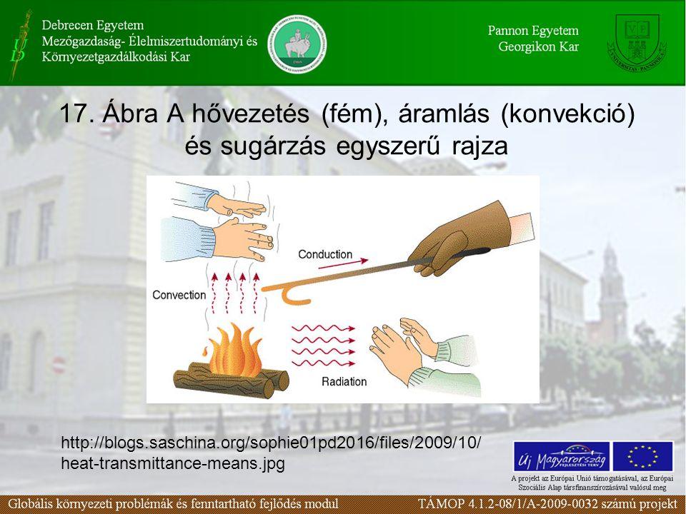 17. Ábra A hővezetés (fém), áramlás (konvekció) és sugárzás egyszerű rajza http://blogs.saschina.org/sophie01pd2016/files/2009/10/ heat-transmittance-