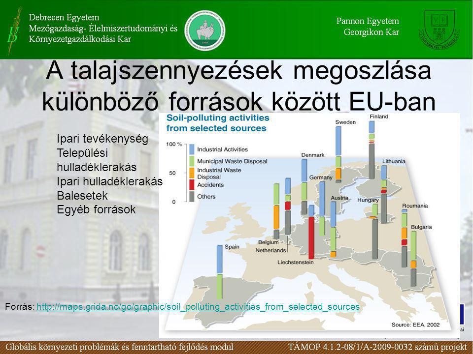 A talajszennyezések megoszlása különböző források között EU-ban Ipari tevékenység Települési hulladéklerakás Ipari hulladéklerakás Balesetek Egyéb for