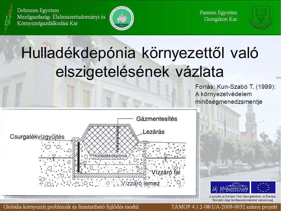 Hulladékdepónia környezettől való elszigetelésének vázlata Forrás: Kun-Szabó T. (1999): A környezetvédelem minőségmenedzsmentje