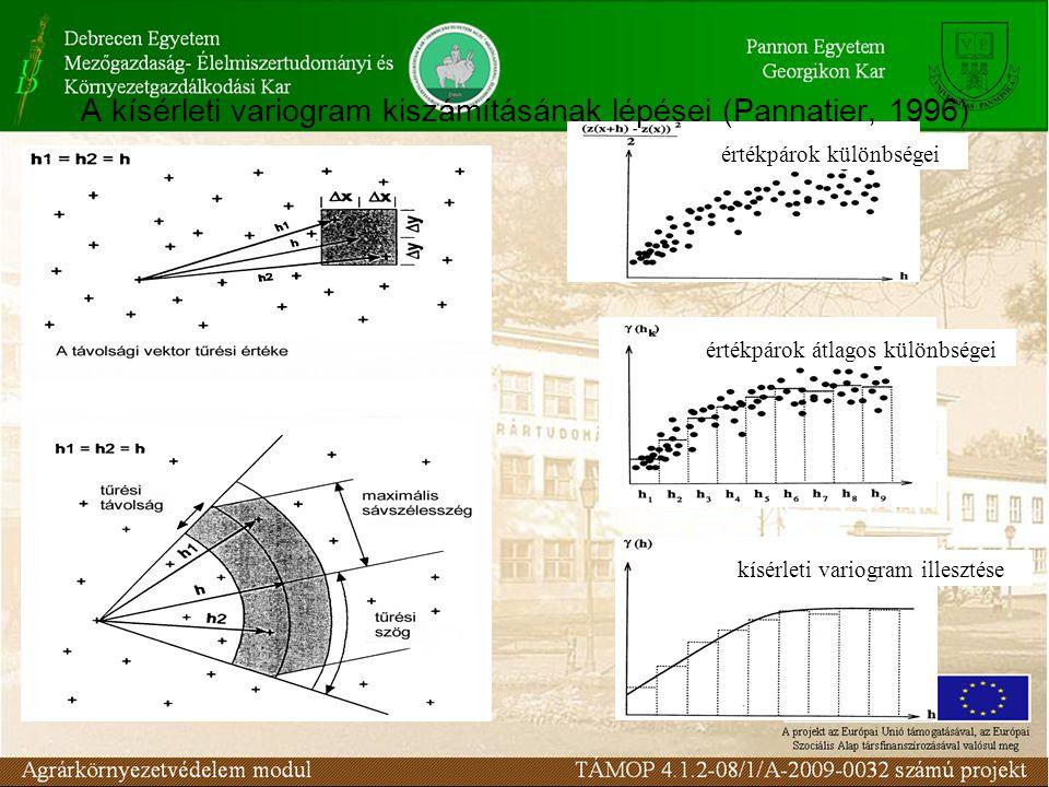 értékpárok különbségei értékpárok átlagos különbségei kísérleti variogram illesztése A kísérleti variogram kiszámításának lépései (Pannatier, 1996)
