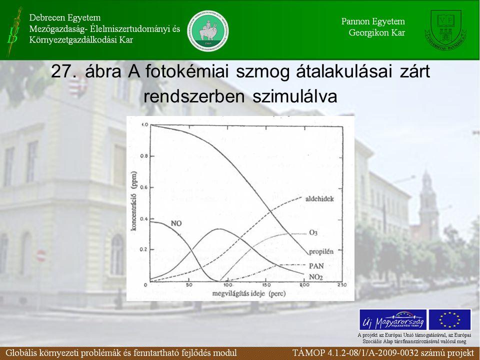 27. ábra A fotokémiai szmog átalakulásai zárt rendszerben szimulálva