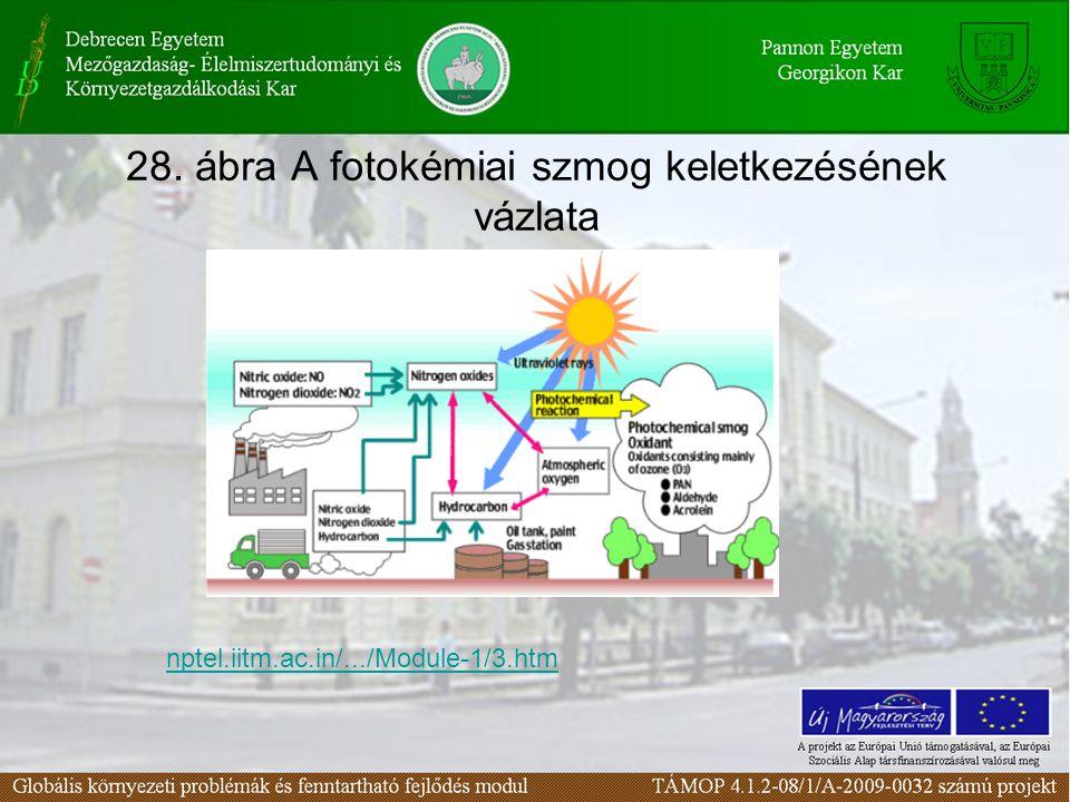 28. ábra A fotokémiai szmog keletkezésének vázlata nptel.iitm.ac.in/.../Module-1/3.htm