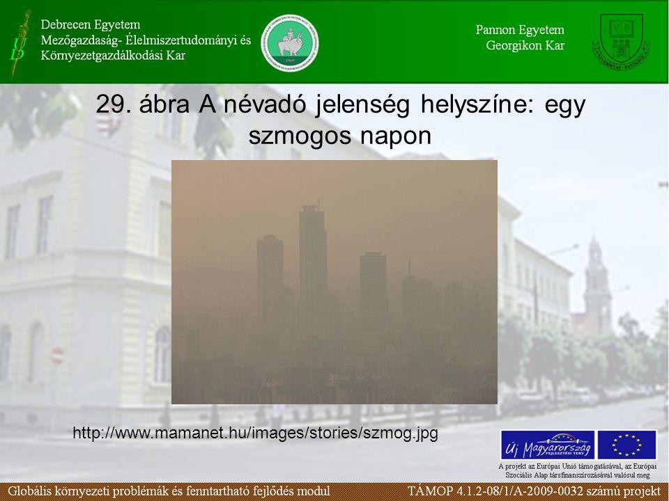 29. ábra A névadó jelenség helyszíne: egy szmogos napon http://www.mamanet.hu/images/stories/szmog.jpg