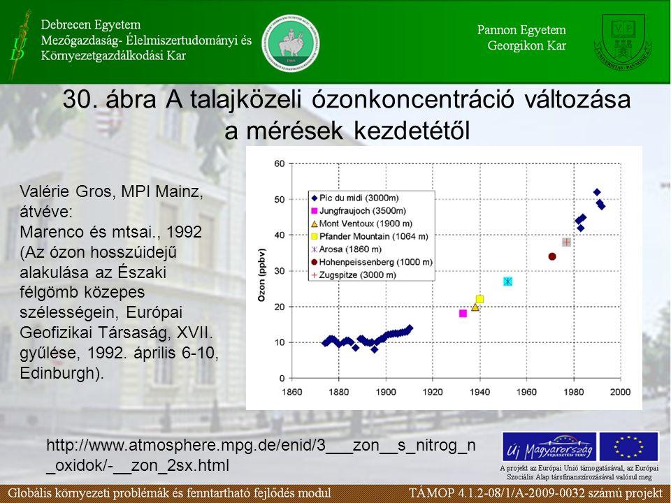 30. ábra A talajközeli ózonkoncentráció változása a mérések kezdetétől Valérie Gros, MPI Mainz, átvéve: Marenco és mtsai., 1992 (Az ózon hosszúidejű a