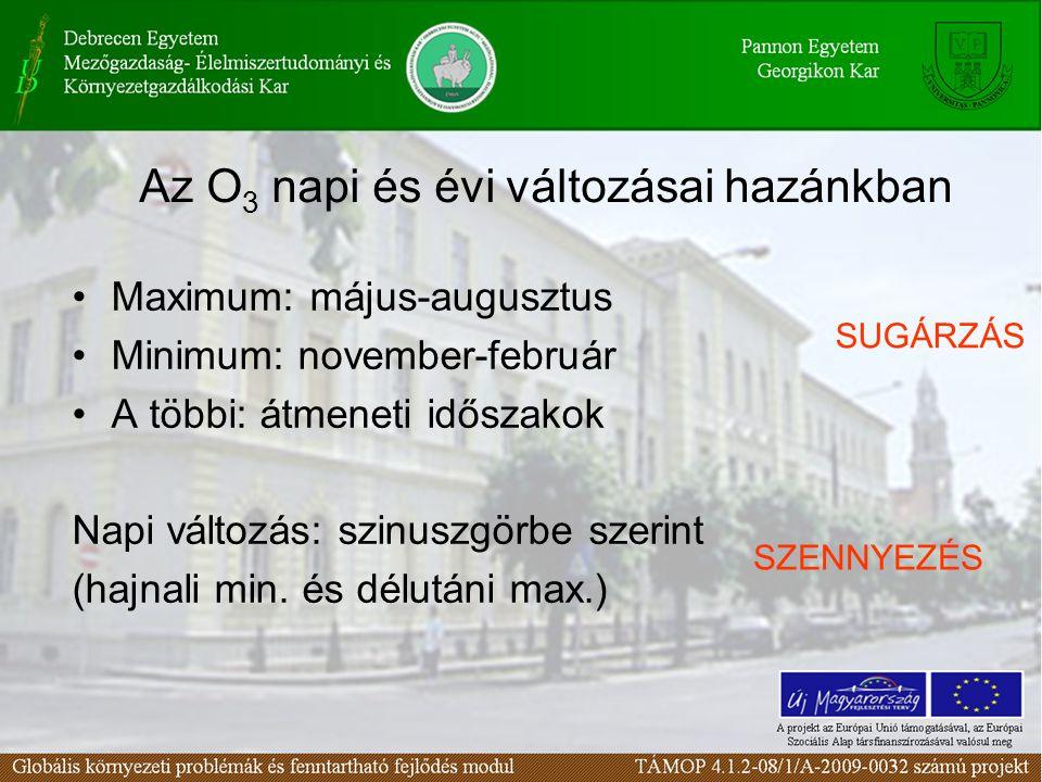 Az O 3 napi és évi változásai hazánkban Maximum: május-augusztus Minimum: november-február A többi: átmeneti időszakok Napi változás: szinuszgörbe sze