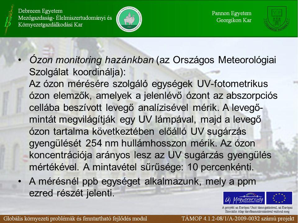 Ózon monitoring hazánkban (az Országos Meteorológiai Szolgálat koordinálja): Az ózon mérésére szolgáló egységek UV-fotometrikus ózon elemzők, amelyek a jelenlévő ózont az abszorpciós cellába beszívott levegő analízisével mérik.