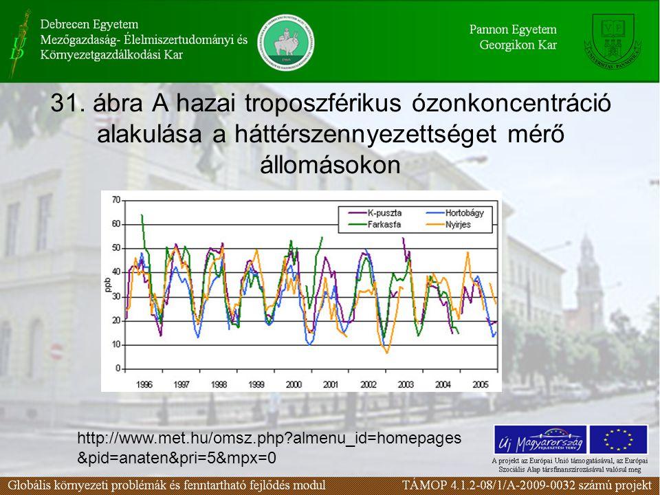 31. ábra A hazai troposzférikus ózonkoncentráció alakulása a háttérszennyezettséget mérő állomásokon http://www.met.hu/omsz.php?almenu_id=homepages &p