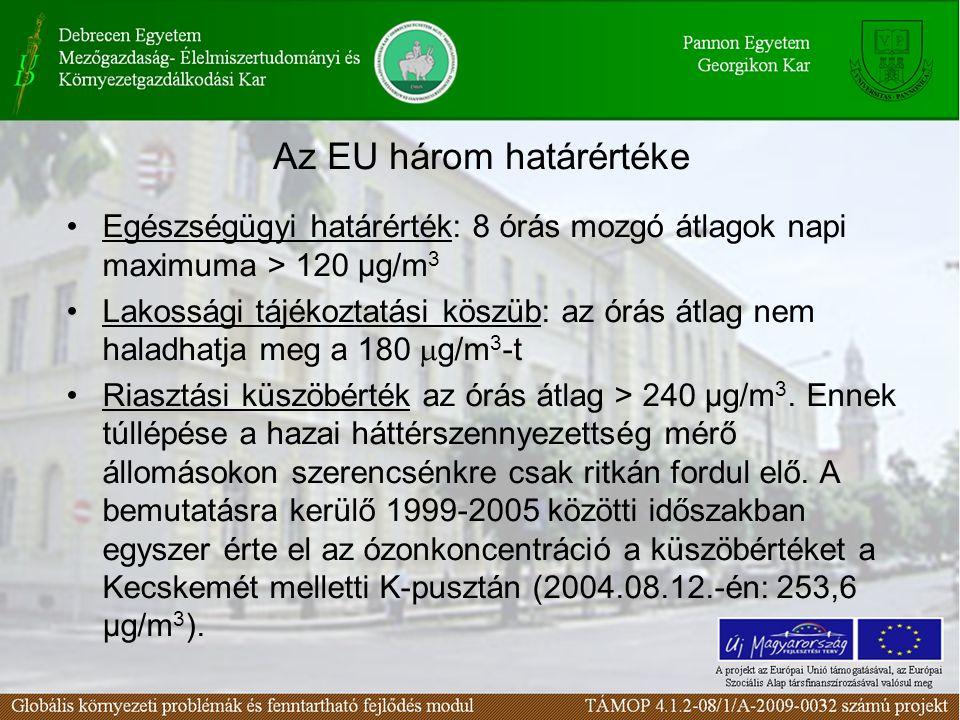 Az EU három határértéke Egészségügyi határérték: 8 órás mozgó átlagok napi maximuma > 120 µg/m 3 Lakossági tájékoztatási köszüb: az órás átlag nem haladhatja meg a 180  g/m 3 -t Riasztási küszöbérték az órás átlag > 240 µg/m 3.