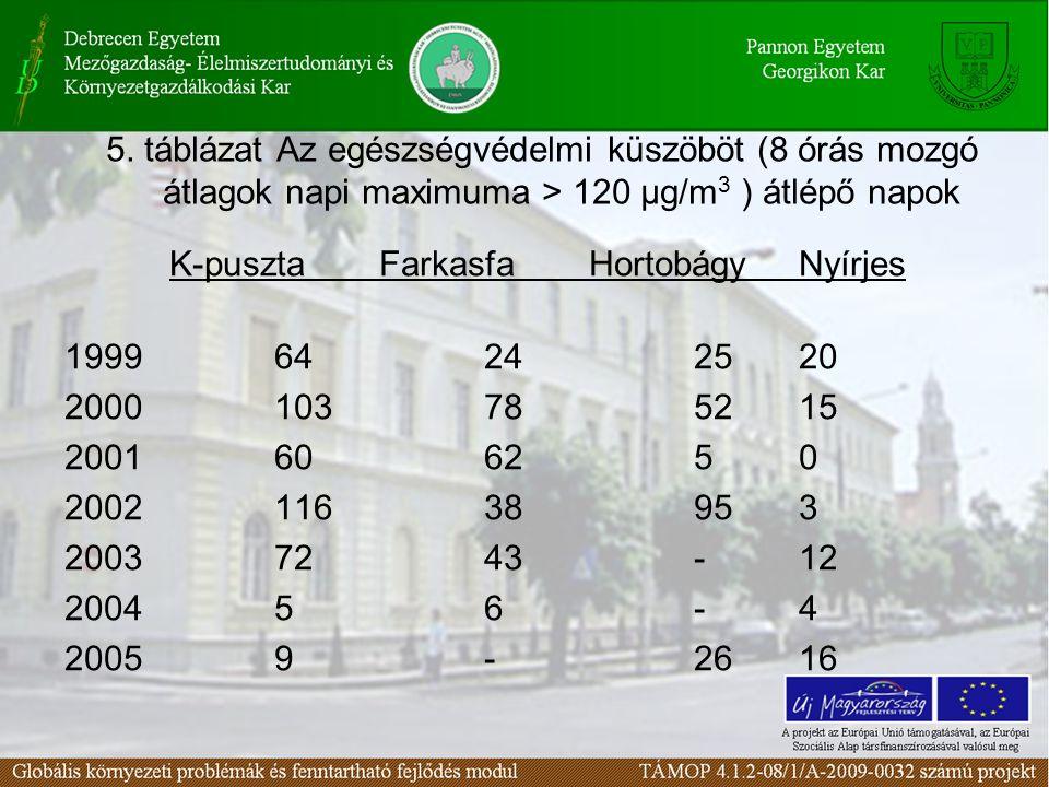5. táblázat Az egészségvédelmi küszöböt (8 órás mozgó átlagok napi maximuma > 120 µg/m 3 ) átlépő napok K-pusztaFarkasfaHortobágyNyírjes 199964242520
