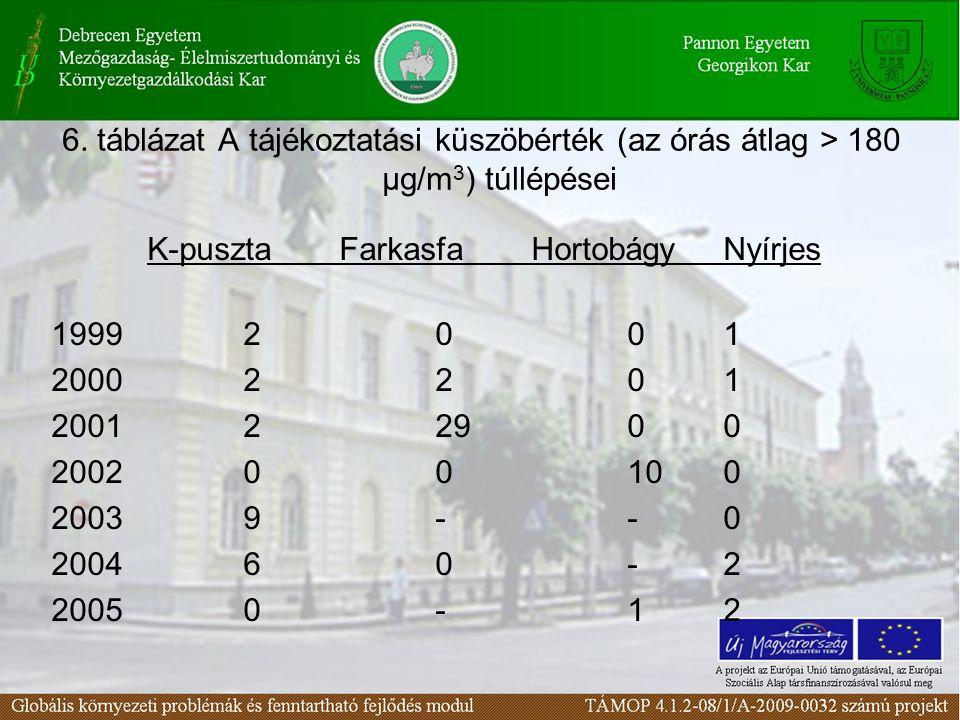 6. táblázat A tájékoztatási küszöbérték (az órás átlag > 180 µg/m 3 ) túllépései K-pusztaFarkasfaHortobágyNyírjes 19992001 20002201 200122900 20020010