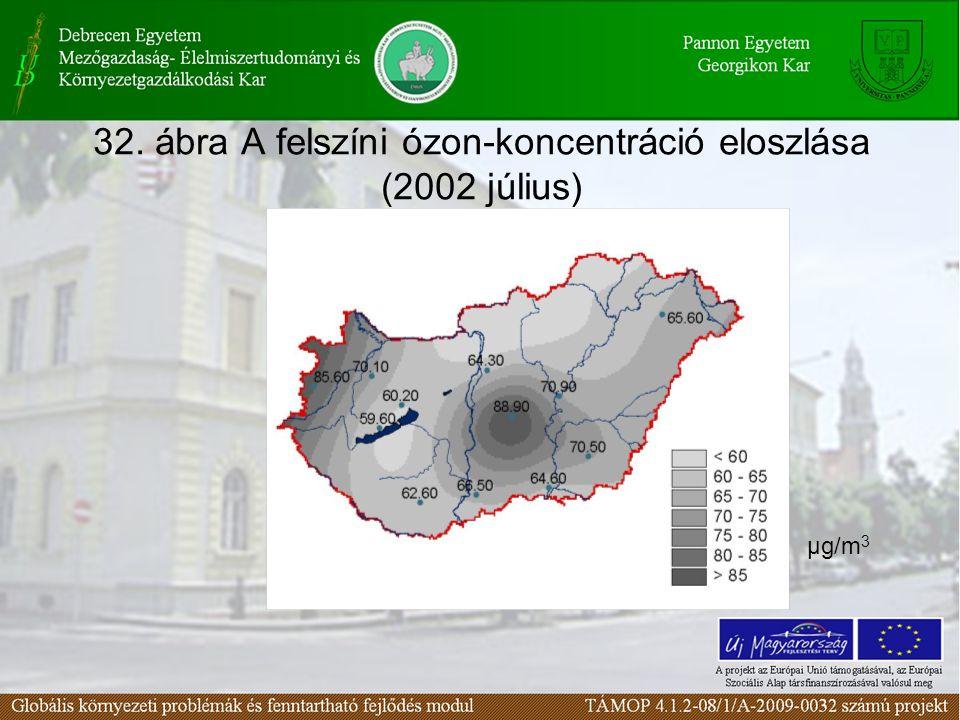 32. ábra A felszíni ózon-koncentráció eloszlása (2002 július) μg/m 3
