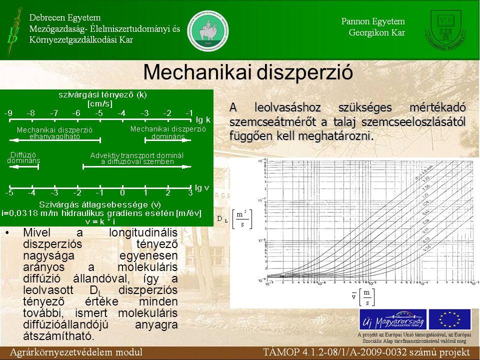 Mivel a longitudinális diszperziós tényező nagysága egyenesen arányos a molekuláris diffúzió állandóval, így a leolvasott D L diszperziós tényező érté
