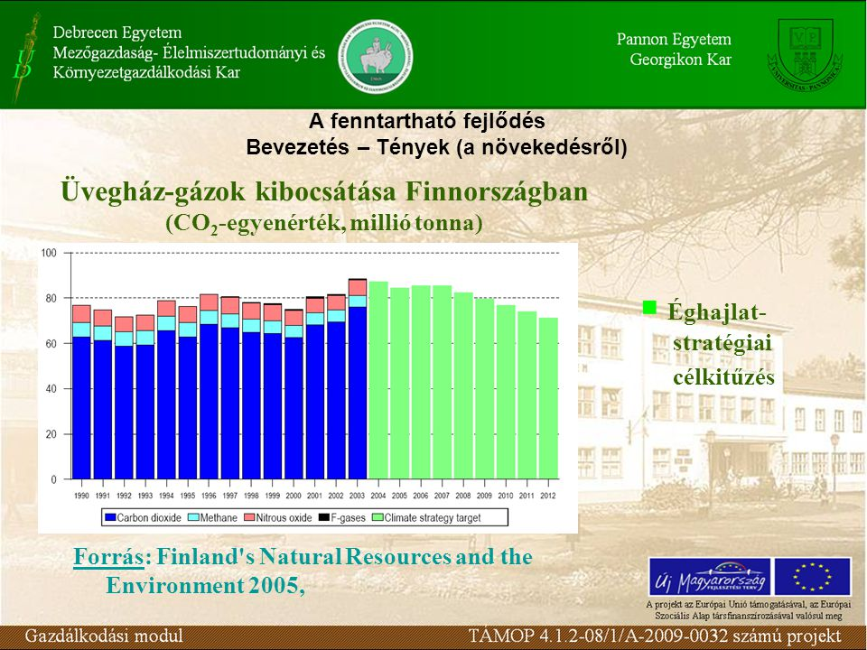 A fenntartható fejlődés Bevezetés – Tények (a növekedésről) Üvegház-gázok kibocsátása Finnországban (CO 2 -egyenérték, millió tonna)  Éghajlat- stratégiai célkitűzés Forrás: Finland s Natural Resources and the Environment 2005,