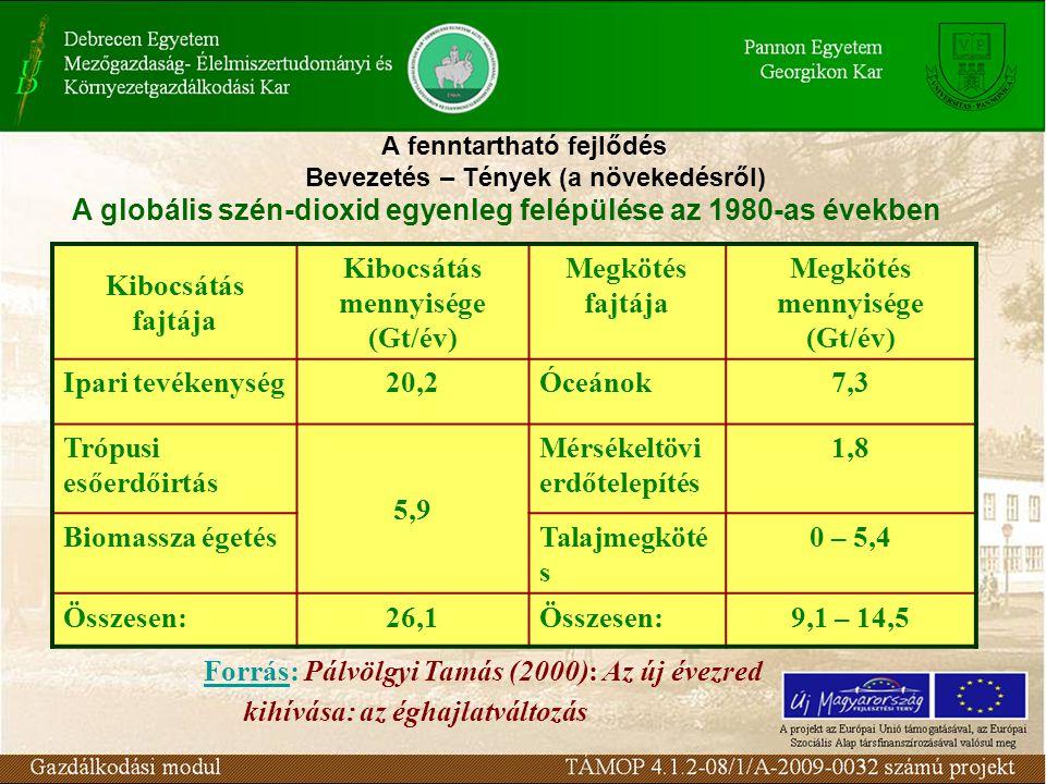 A fenntartható fejlődés Bevezetés – Tények (a növekedésről) Kibocsátás fajtája Kibocsátás mennyisége (Gt/év) Megkötés fajtája Megkötés mennyisége (Gt/év) Ipari tevékenység20,2Óceánok7,3 Trópusi esőerdőirtás 5,9 Mérsékeltövi erdőtelepítés 1,8 Biomassza égetésTalajmegköté s 0 – 5,4 Összesen:26,1Összesen:9,1 – 14,5 Forrás: Pálvölgyi Tamás (2000): Az új évezred kihívása: az éghajlatváltozás A globális szén-dioxid egyenleg felépülése az 1980-as években