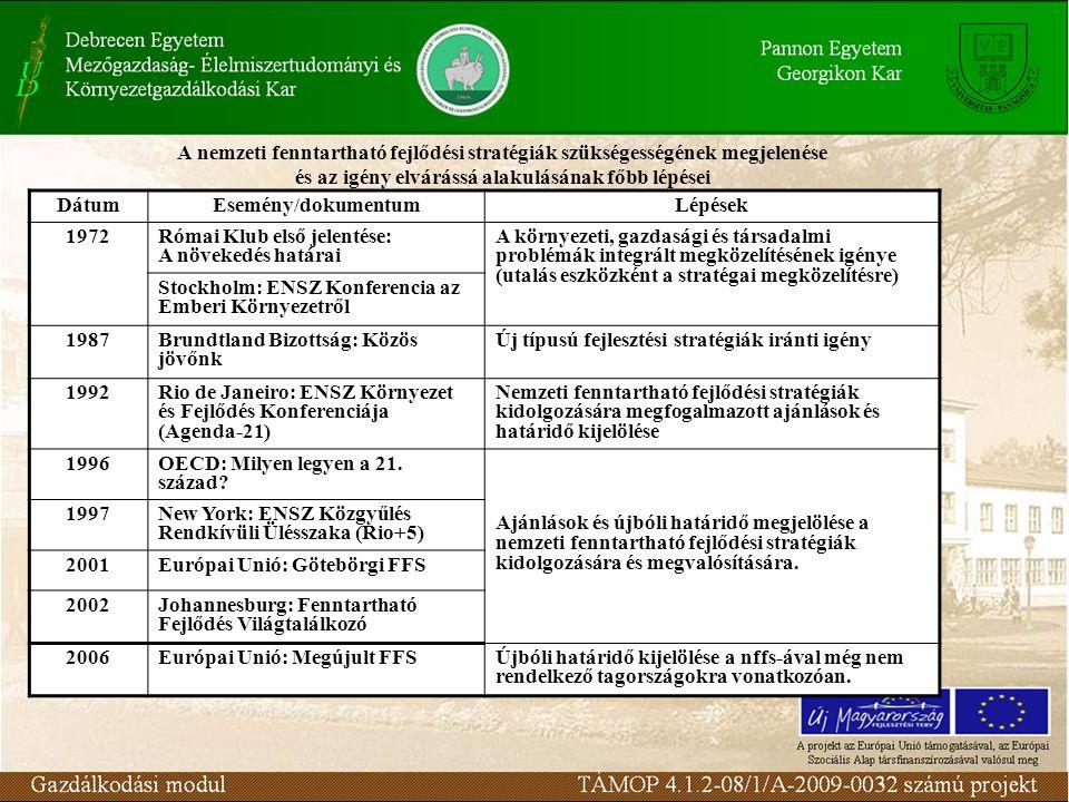 A nemzeti fenntartható fejlődési stratégiák szükségességének megjelenése és az igény elvárássá alakulásának főbb lépései DátumEsemény/dokumentumLépése