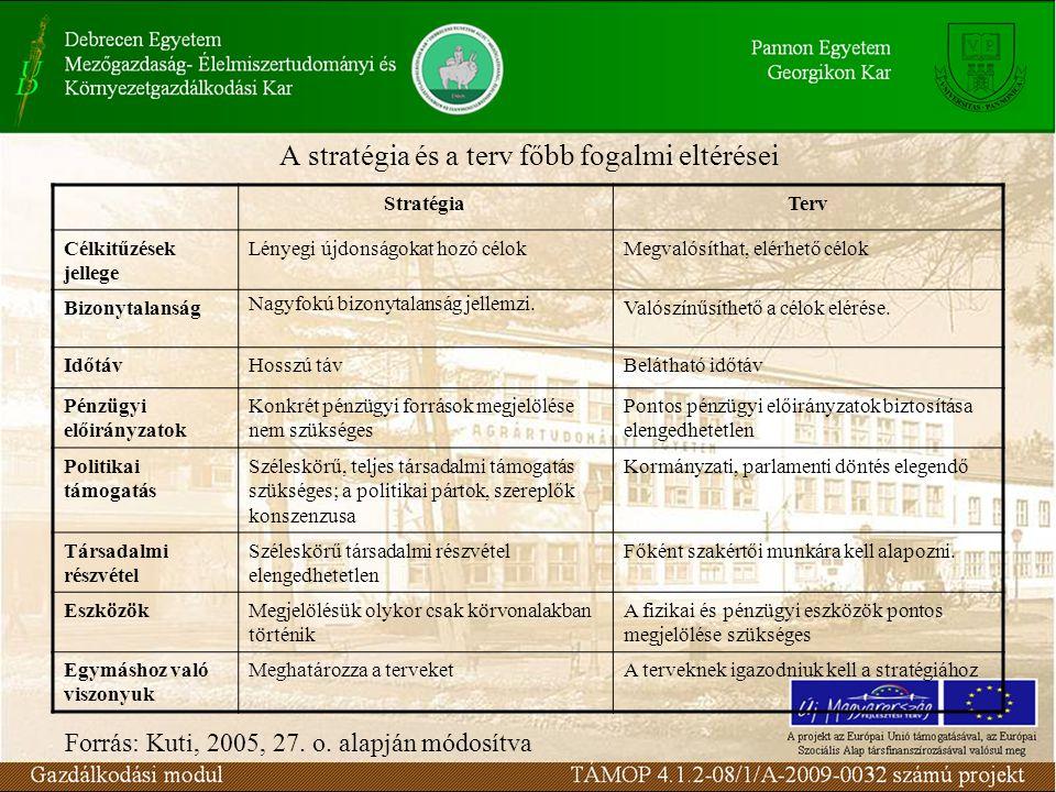 A stratégia és a terv főbb fogalmi eltérései StratégiaTerv Célkitűzések jellege Lényegi újdonságokat hozó célokMegvalósíthat, elérhető célok Bizonytal