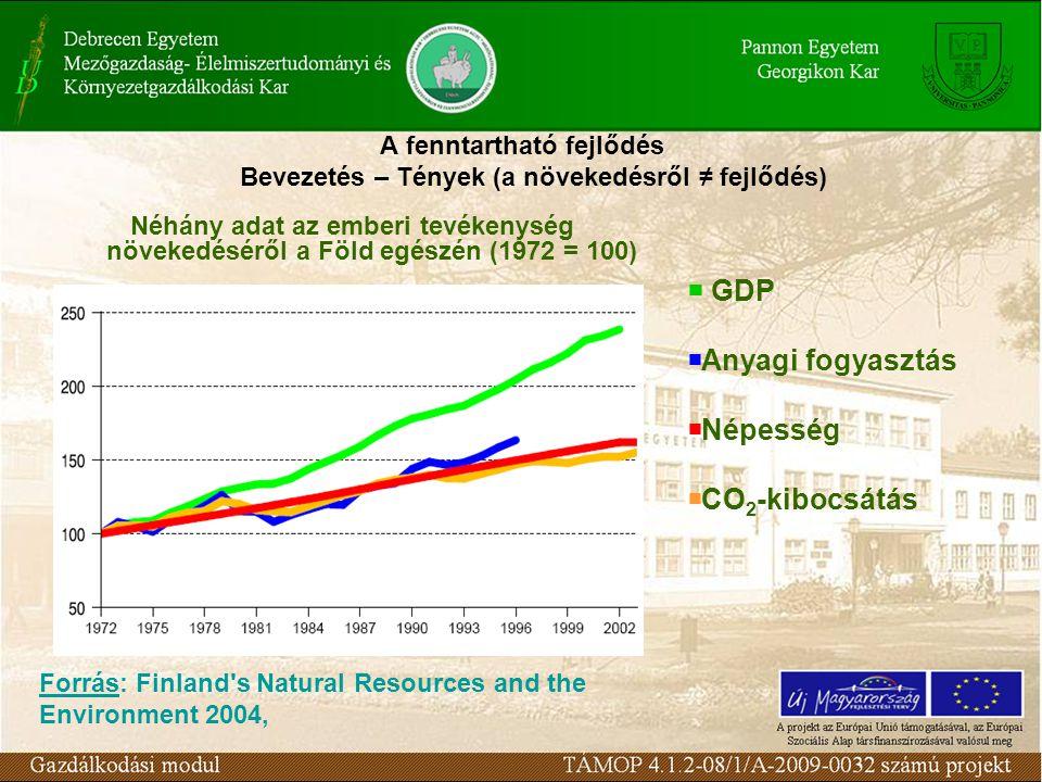 A fenntartható fejlődés Bevezetés – Tények (a növekedésről ≠ fejlődés) Néhány adat az emberi tevékenység növekedéséről a Föld egészén (1972 = 100)  GDP  Anyagi fogyasztás  Népesség  CO 2 -kibocsátás Forrás: Finland s Natural Resources and the Environment 2004,