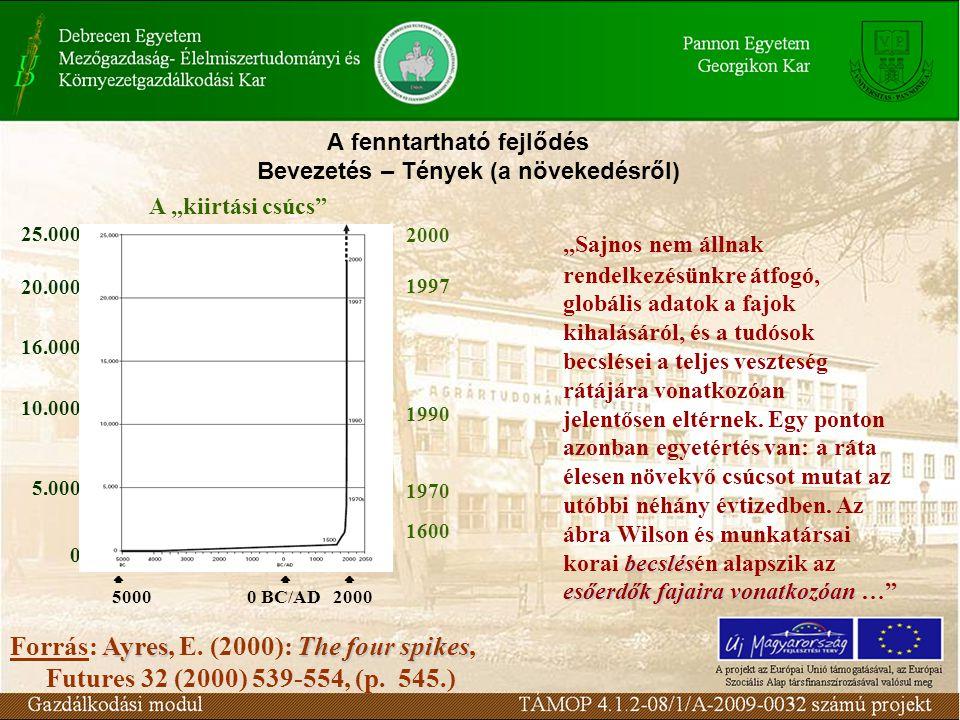"""A fenntartható fejlődés Bevezetés – Tények (a növekedésről) 2000 1997 1990 1970 1600 A """"kiirtási csúcs 25.000 20.000 16.000 10.000 5.000 0    5000 0 BC/AD 2000 AyresThe four spikes Forrás: Ayres, E."""