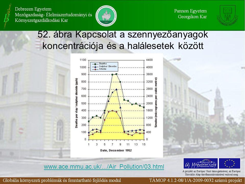 52. ábra Kapcsolat a szennyezőanyagok koncentrációja és a halálesetek között www.ace.mmu.ac.uk/.../Air_Pollution/03.html