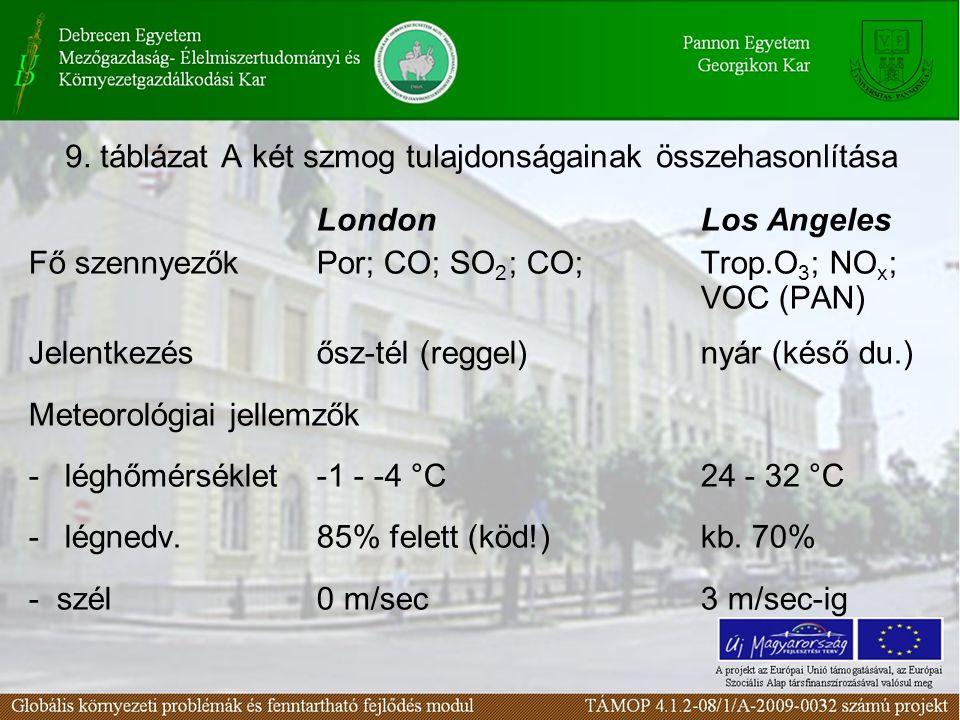 9. táblázat A két szmog tulajdonságainak összehasonlítása London Los Angeles Fő szennyezőkPor; CO; SO 2 ; CO; Trop.O 3 ; NO x ; VOC (PAN) Jelentkezéső