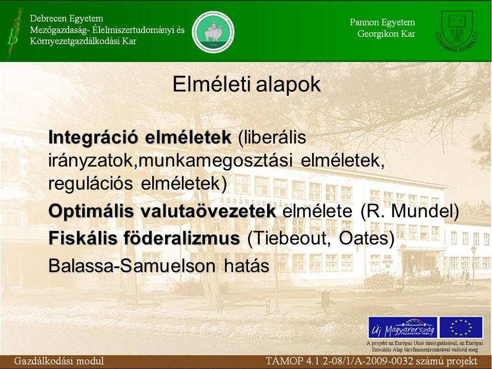 Elméleti alapok Integráció elméletek Integráció elméletek (liberális irányzatok,munkamegosztási elméletek, regulációs elméletek) Optimális valutaövezetek Optimális valutaövezetek elmélete (R.