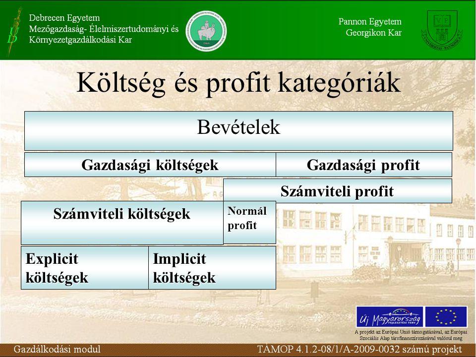 Költség és profit kategóriák Bevételek Gazdasági költségek Gazdasági profit Számviteli profit Számviteli költségek Normál profit Explicitköltségek Imp