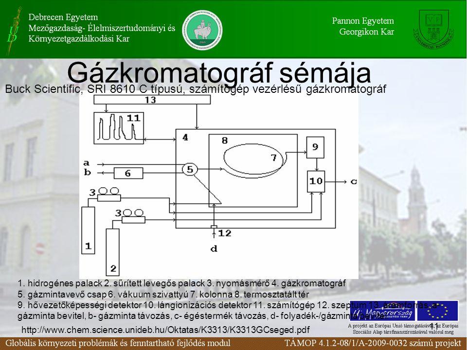 11 Gázkromatográf sémája Buck Scientific, SRI 8610 C típusú, számítógép vezérlésű gázkromatográf 1.