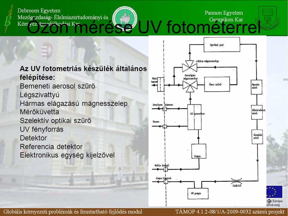 19 Ózon mérése UV fotométerrel Az UV fotometriás készülék általános felépítése: Bemeneti aerosol szűrő Légszivattyú Hármas elágazású mágnesszelep Mérőküvetta Szelektív optikai szűrő UV fényforrás Detektor Referencia detektor Elektronikus egység kijelzővel