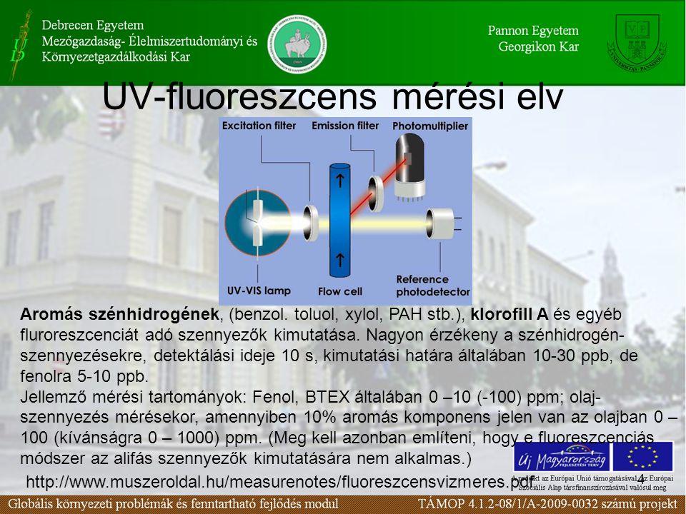 15 Légszennyezések mérése II.