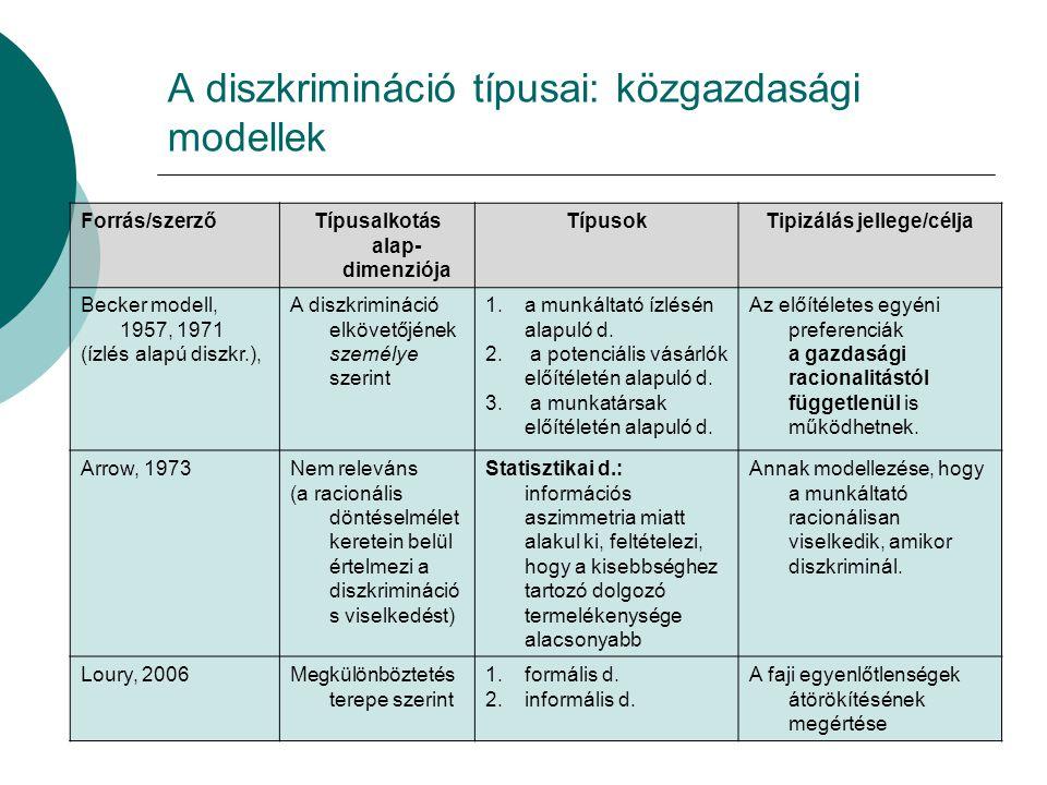 A diszkrimináció típusai: közgazdasági modellek Forrás/szerzőTípusalkotás alap- dimenziója TípusokTipizálás jellege/célja Becker modell, 1957, 1971 (ízlés alapú diszkr.), A diszkrimináció elkövetőjének személye szerint 1.a munkáltató ízlésén alapuló d.