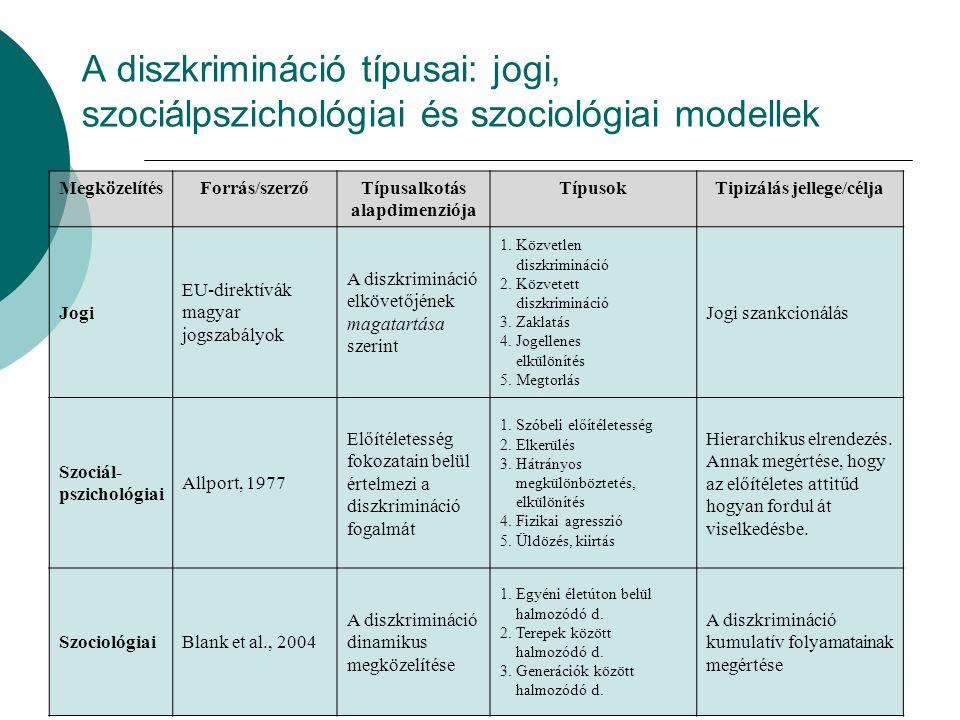 A diszkrimináció típusai: jogi, szociálpszichológiai és szociológiai modellek MegközelítésForrás/szerzőTípusalkotás alapdimenziója TípusokTipizálás jellege/célja Jogi EU-direktívák magyar jogszabályok A diszkrimináció elkövetőjének magatartása szerint 1.