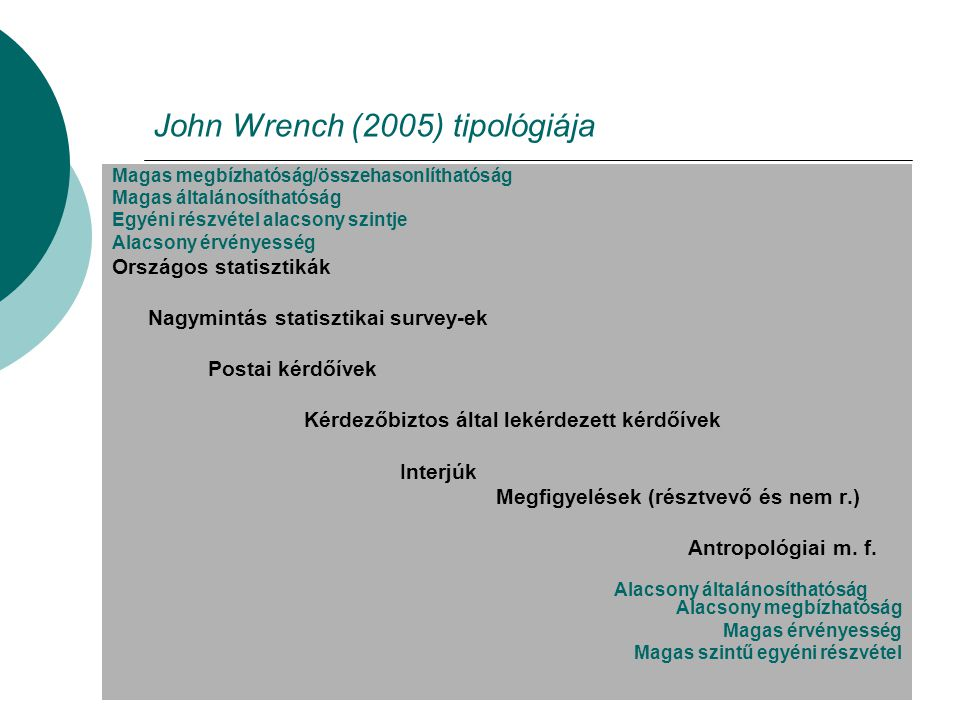 John Wrench (2005) tipológiája Magas megbízhatóság/összehasonlíthatóság Magas általánosíthatóság Egyéni részvétel alacsony szintje Alacsony érvényesség Országos statisztikák Nagymintás statisztikai survey-ek Postai kérdőívek Kérdezőbiztos által lekérdezett kérdőívek Interjúk Megfigyelések (résztvevő és nem r.) Antropológiai m.