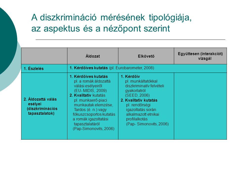 A diszkrimináció mérésének tipológiája, az aspektus és a nézőpont szerint ÁldozatElkövető Együttesen (interakciót) vizsgál 1.